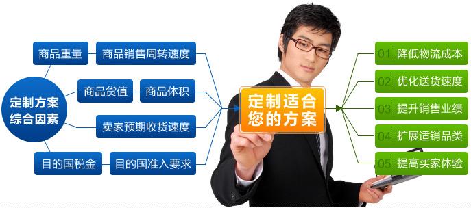 定制网站_互联网+下:物流保险怎么做才是\